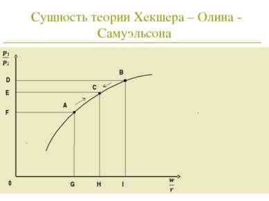 * Сущность теории Хекшера – Олина - Самуэльсона 0 C А B G H I E D F