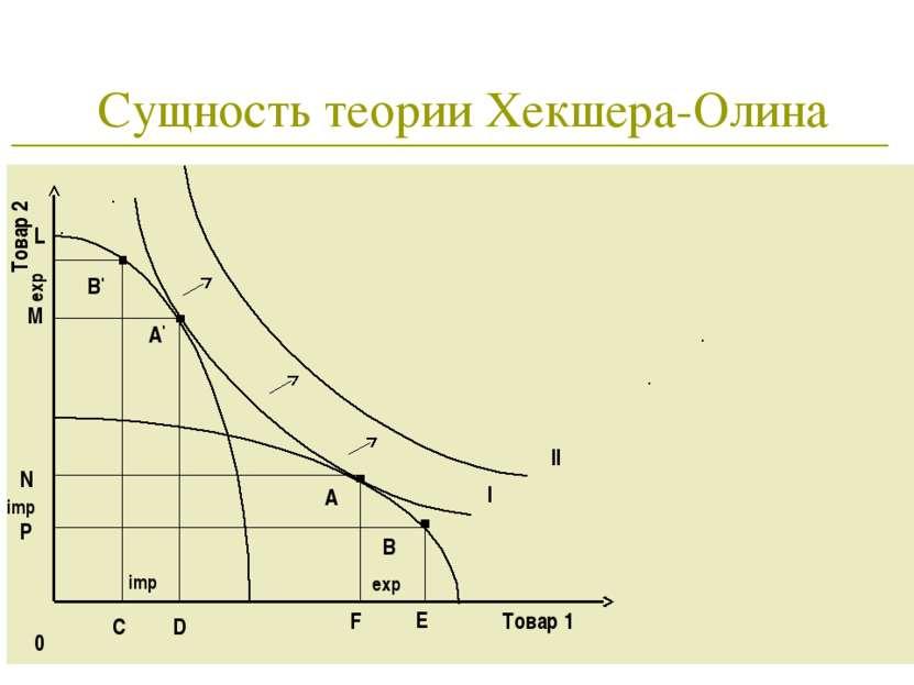 * Сущность теории Хекшера-Олина 0 Товар 1 Товар 2 А А' I II B' B C D F E M L ...