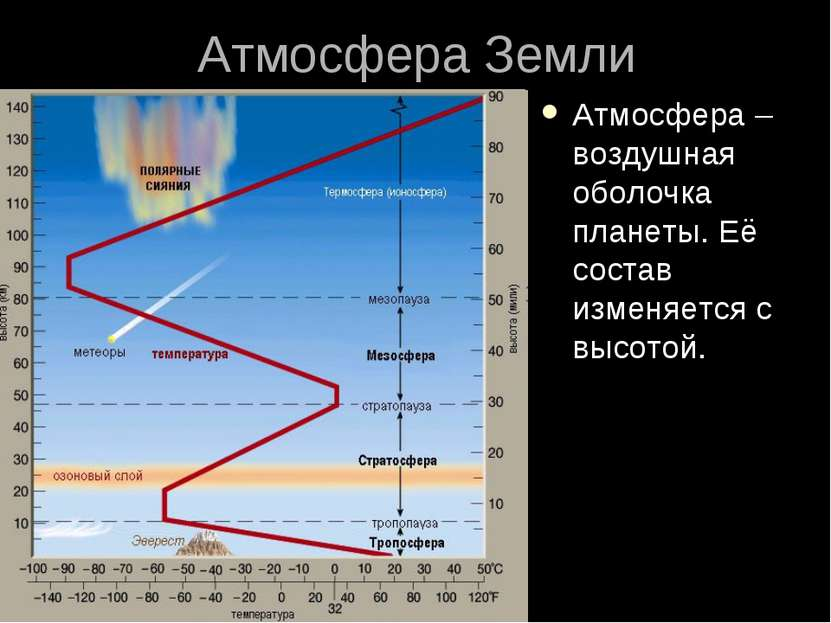 Атмосфера Земли Атмосфера – воздушная оболочка планеты. Её состав изменяется ...