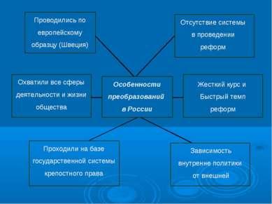 Особенности преобразований в России Проводились по европейскому образцу (Швец...
