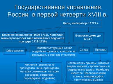 Государственное управление России в первой четверти XVIII в. Царь, император ...