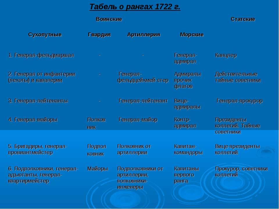 Табель о рангах 1722 г.
