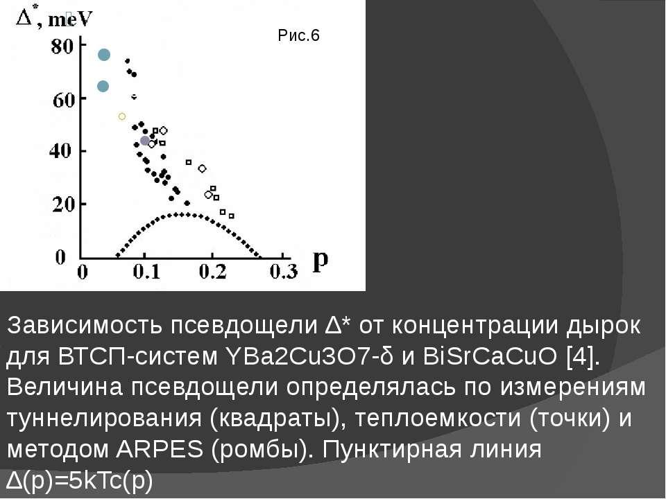 Зависимость псевдощели ∆* от концентрации дырок для ВТСП-систем YBa2Cu3O7-δ и...