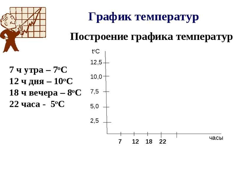 График температур 7 ч утра – 7оС 12 ч дня – 10оС 18 ч вечера – 8оС 22 часа - ...