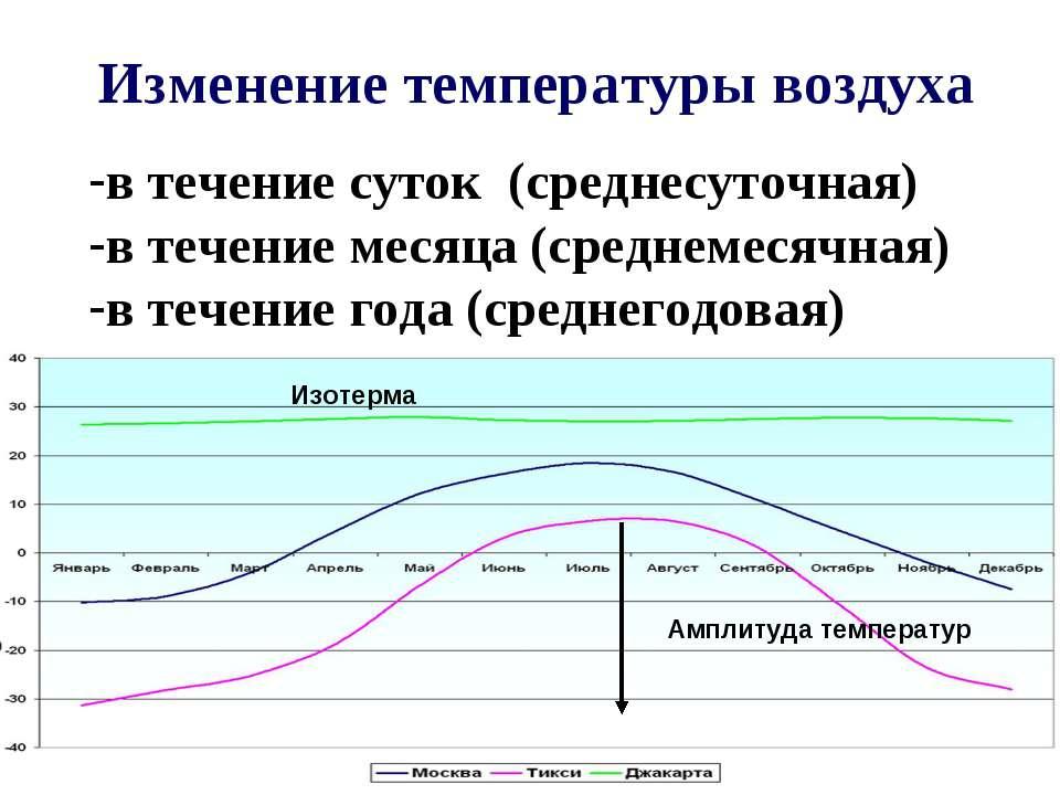 Изменение температуры воздуха в течение суток (среднесуточная) в течение меся...