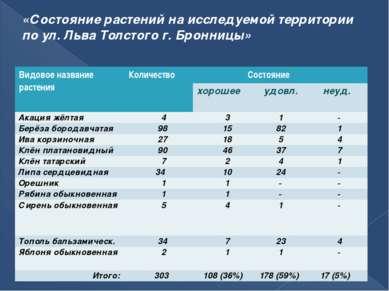 «Состояние растений на исследуемой территории по ул. Льва Толстого г. Бронниц...