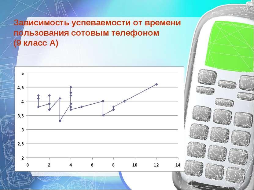 Зависимость успеваемости от времени пользования сотовым телефоном (9 класс А)