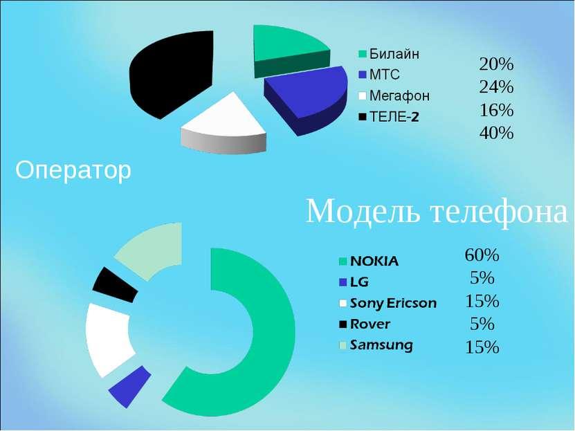Оператор Модель телефона 20% 24% 16% 40% 60% 5% 15% 5% 15%