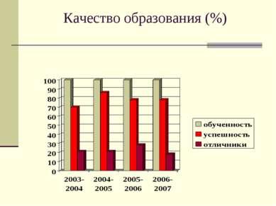 Качество образования (%)