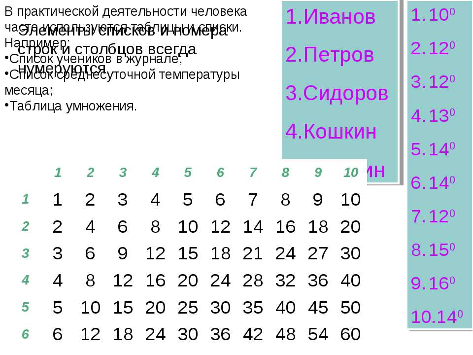 В практической деятельности человека часто используются таблицы и списки. Нап...