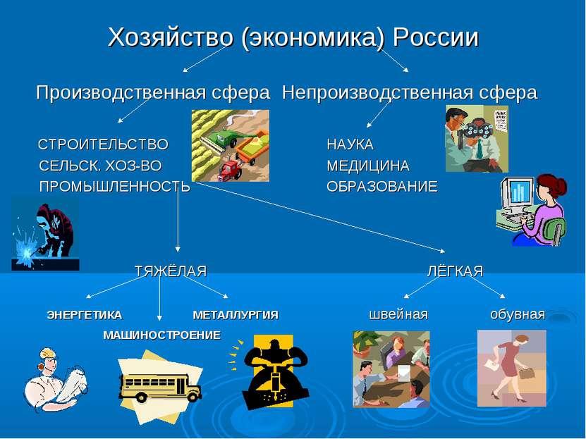 Хозяйство (экономика) России Производственная сфера Непроизводственная сфера ...