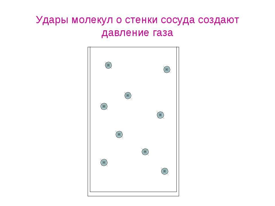 Удары молекул о стенки сосуда создают давление газа