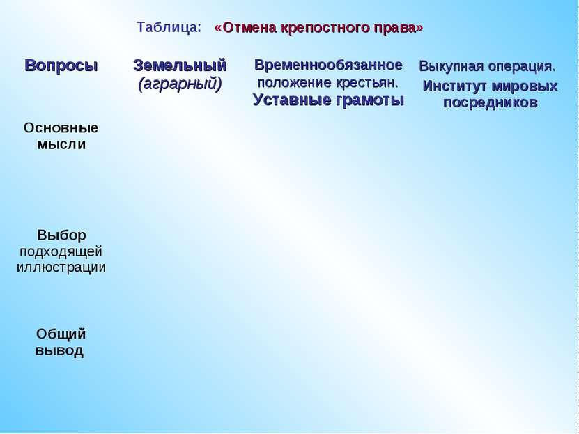 Таблица: «Отмена крепостного права» Вопросы Земельный (аграрный) Временнообяз...