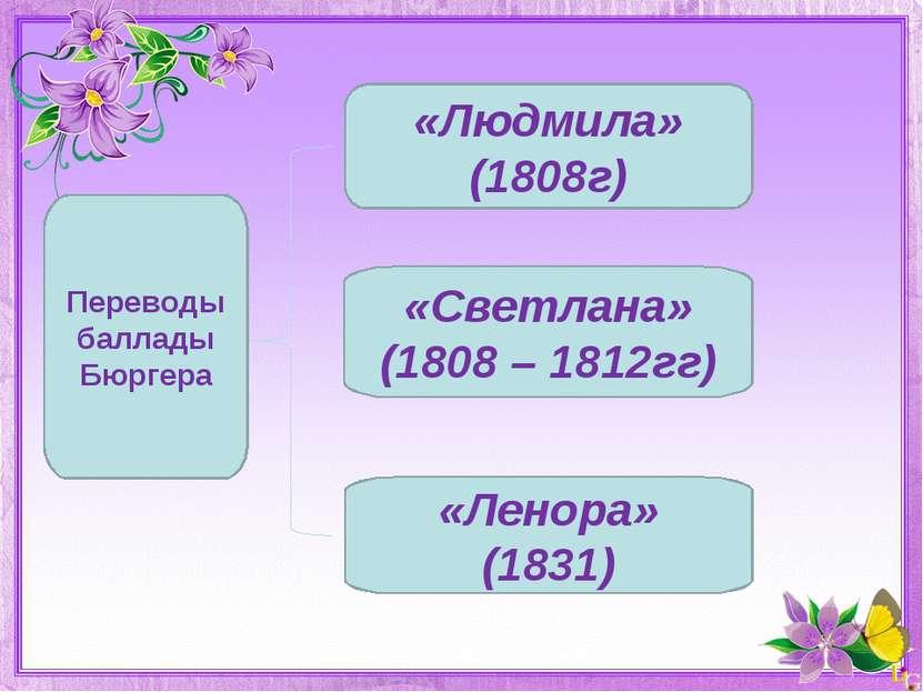 «Людмила» (1808г) «Светлана» (1808 – 1812гг) «Ленора» (1831) Переводы баллады...