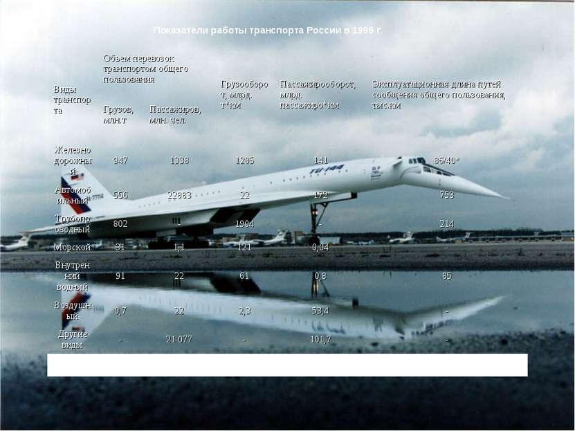 Показатели работы транспорта России в 1999 г. Виды транспорта Объем перевозок...