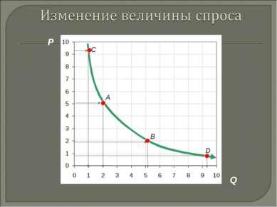 P Q A B D C 3. Рыночная система экономики