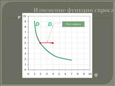 P Q D1 D Рост спроса 3. Рыночная система экономики