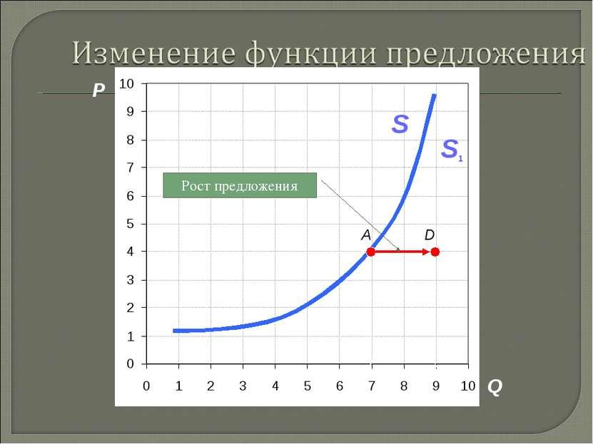 P Q A S D S1 Рост предложения 3. Рыночная система экономики