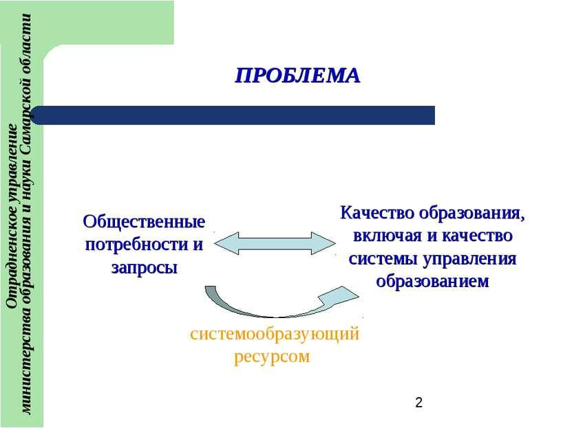 ПРОБЛЕМА Общественные потребности и запросы Качество образования, включая и к...