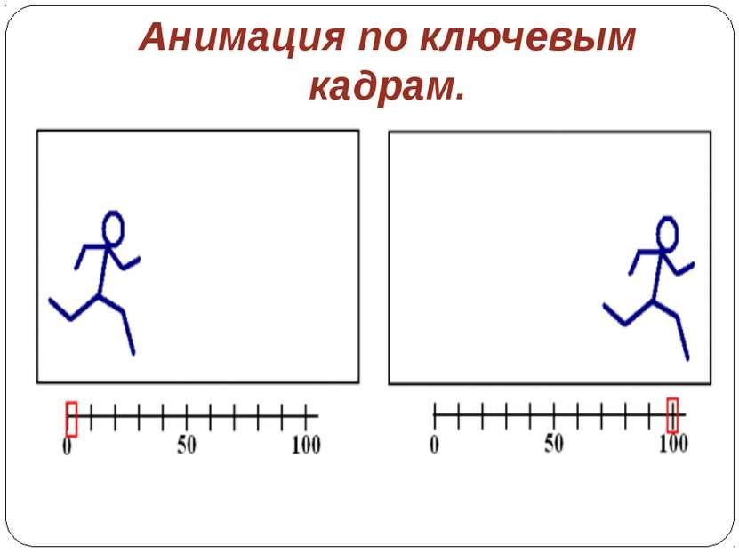 Анимация по ключевым кадрам.