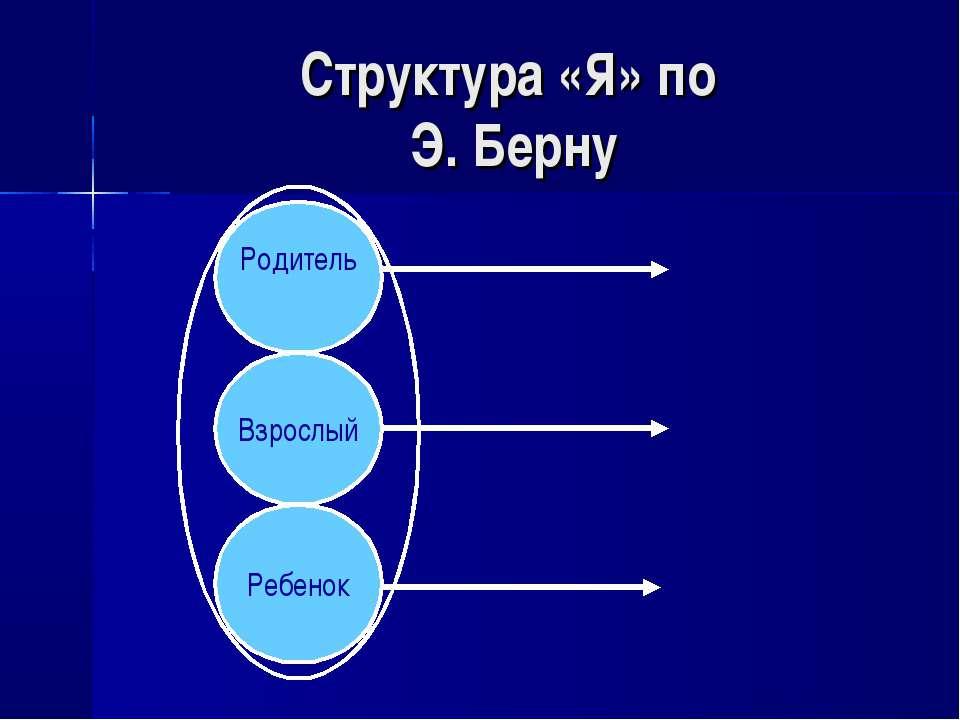 Структура «Я» по Э. Берну Родитель Взрослый Ребенок