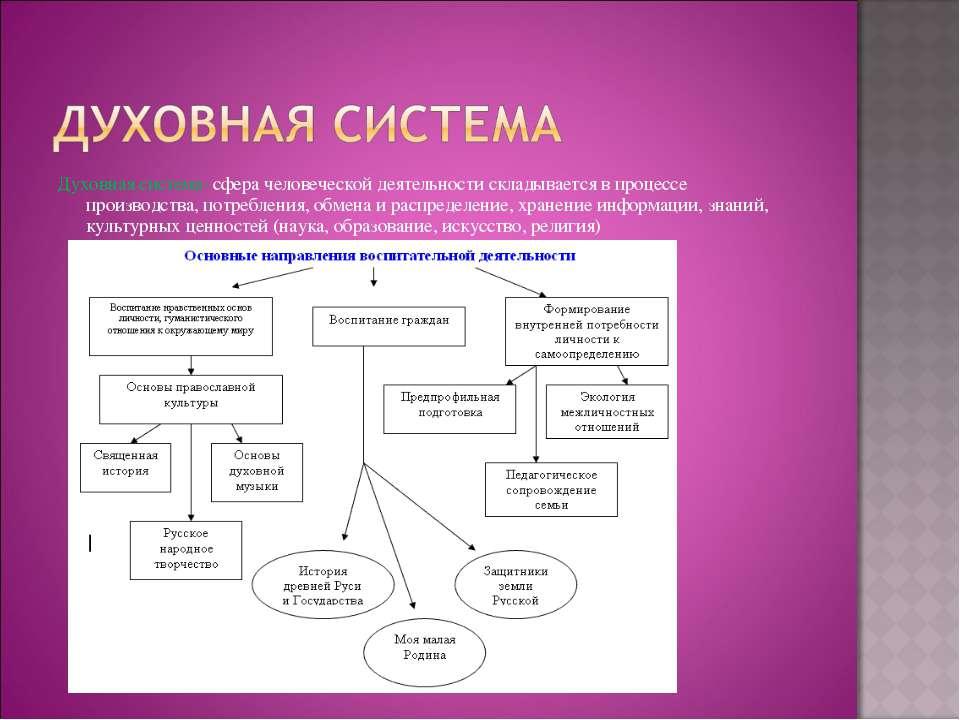 Духовная система- сфера человеческой деятельности складывается в процессе про...