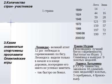 2.Количество стран- участников 1 страна 1896г 1924 1948 1972 1988 1996/98 200...