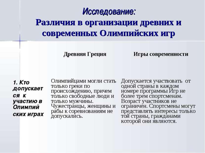 Исследование: Различия в организации древних и современных Олимпийских игр Др...