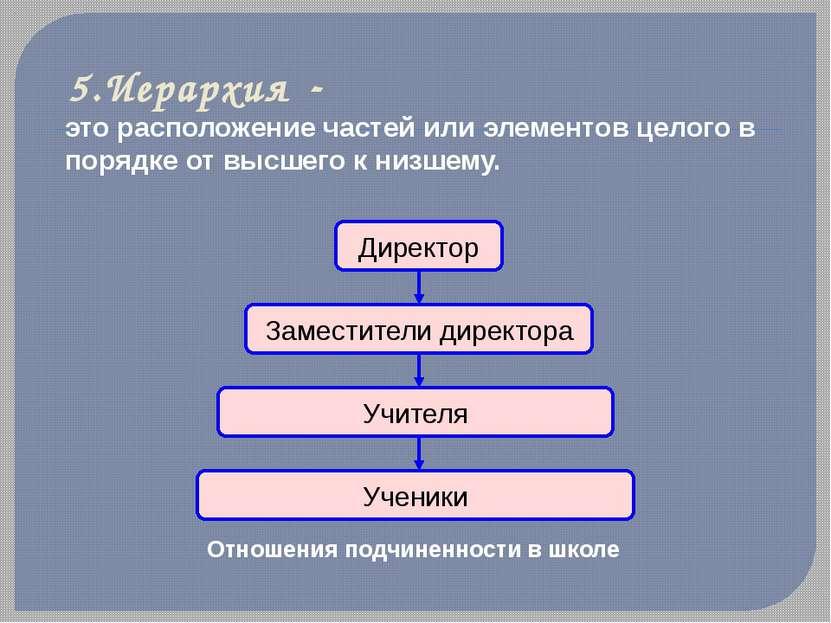 5.Иерархия - это расположение частей или элементов целого в порядке от высшег...