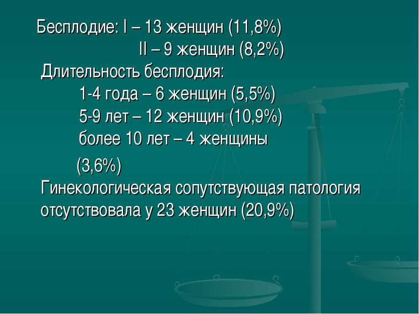 Бесплодие: I – 13 женщин (11,8%) II – 9 женщин (8,2%) Длительность бесплодия:...