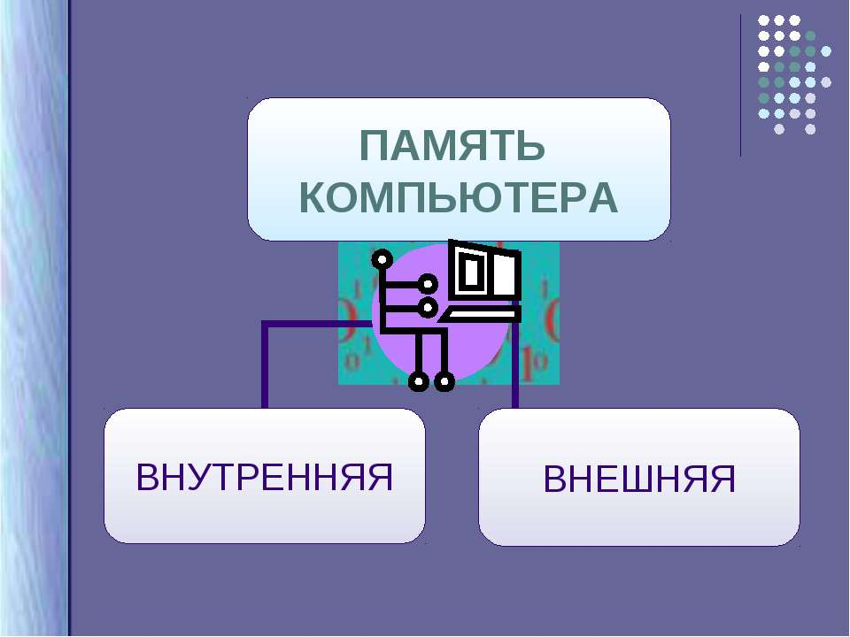 Презентация Внутренняя Память В Компьютере