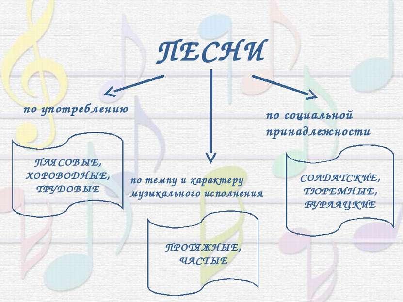 ПЕСНИ по темпу и характеру музыкального исполнения по социальной принадлежнос...