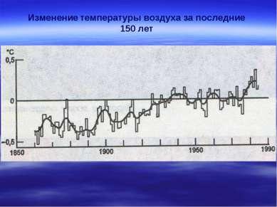 Изменение температуры воздуха за последние 150 лет