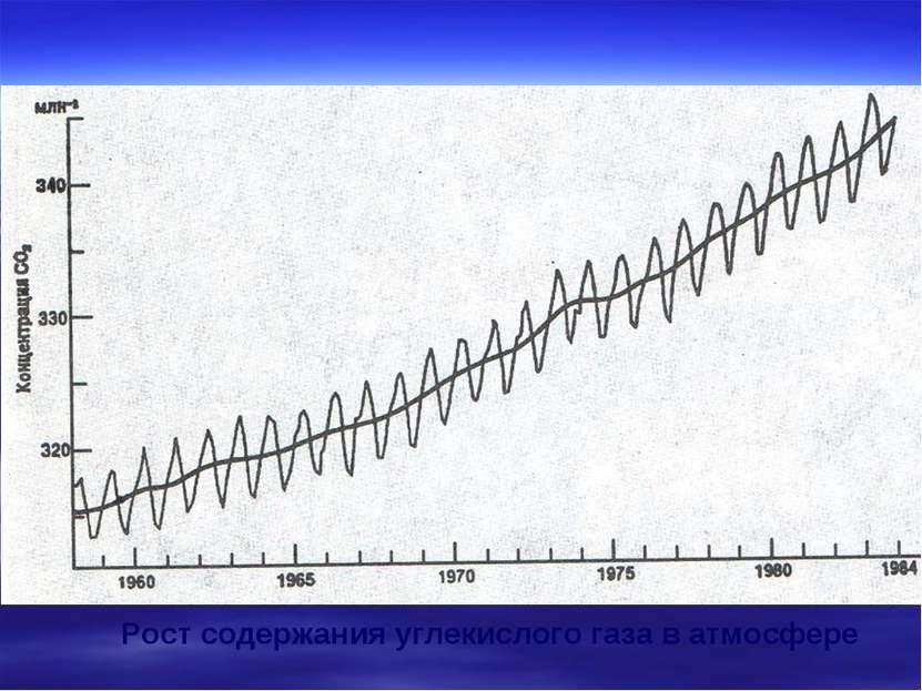 Рост содержания углекислого газа в атмосфере
