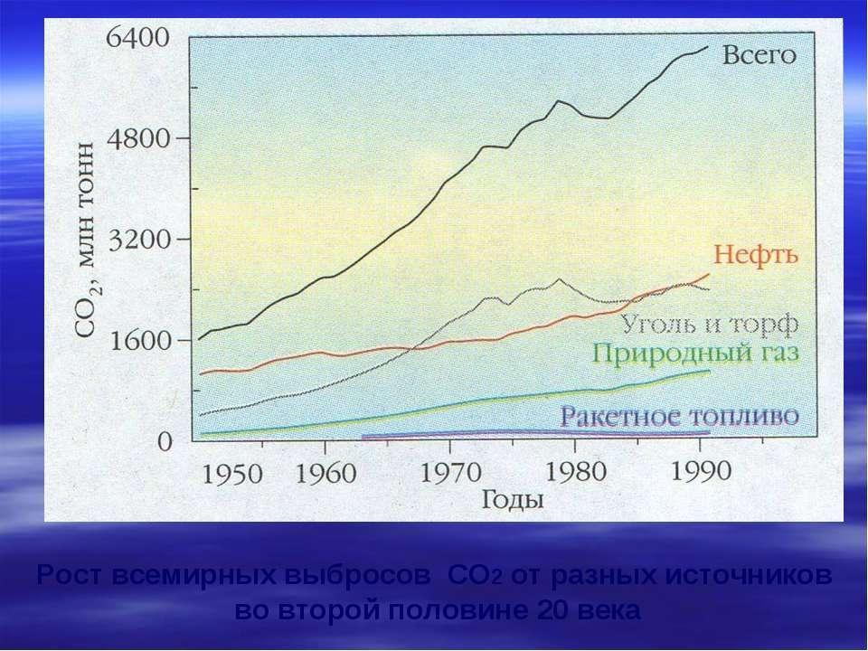 Рост всемирных выбросов CO2 от разных источников во второй половине 20 века