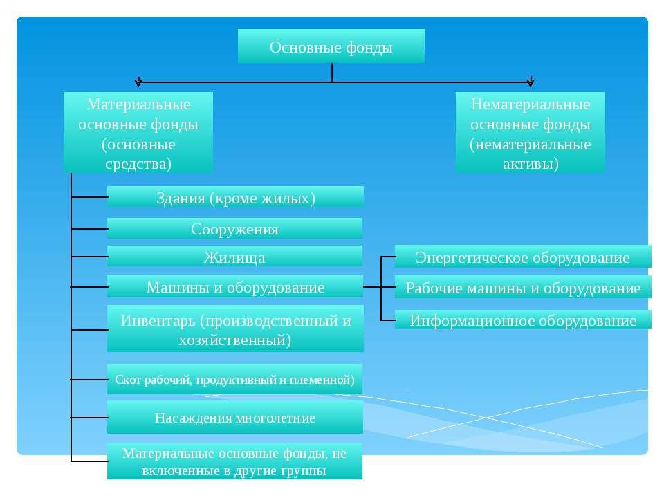 Основные фонды Материальные основные фонды (основные средства) Нематериальные...