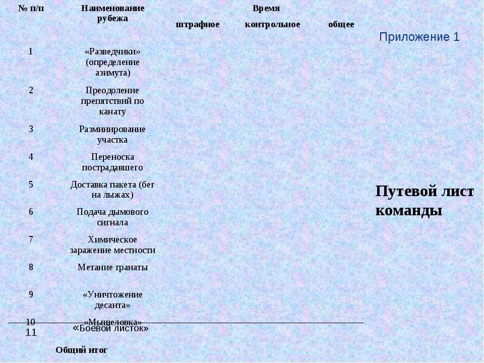 Путевой лист команды Приложение 1 11 «Боевой листок» № п/п Наименование рубеж...