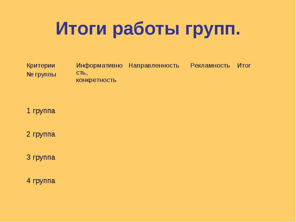 Итоги работы групп. Критерии № группы Информативность, конкретность Направлен...