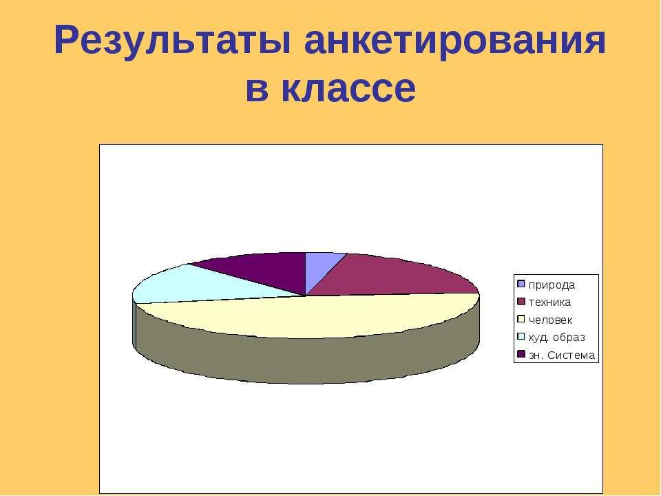 Результаты анкетирования в классе