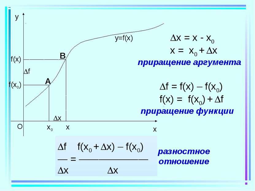 x0 x f(x0) x f(x) f y=f(x) x = x - x0 x = x0 + x приращение аргумента f = f(x...