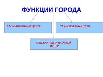 ФУНКЦИИ ГОРОДА