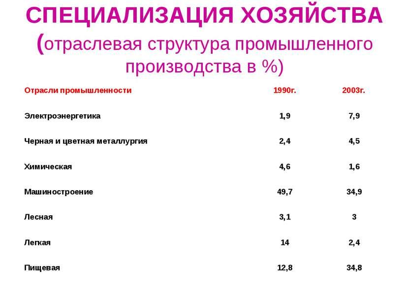 СПЕЦИАЛИЗАЦИЯ ХОЗЯЙСТВА (отраслевая структура промышленного производства в %)...