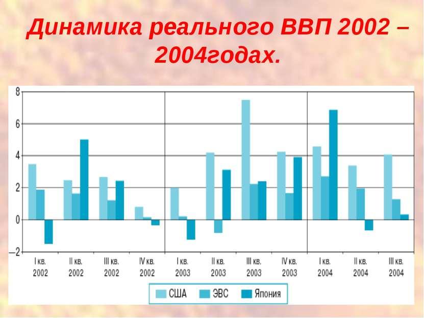 Динамика реального ВВП 2002 – 2004годах.