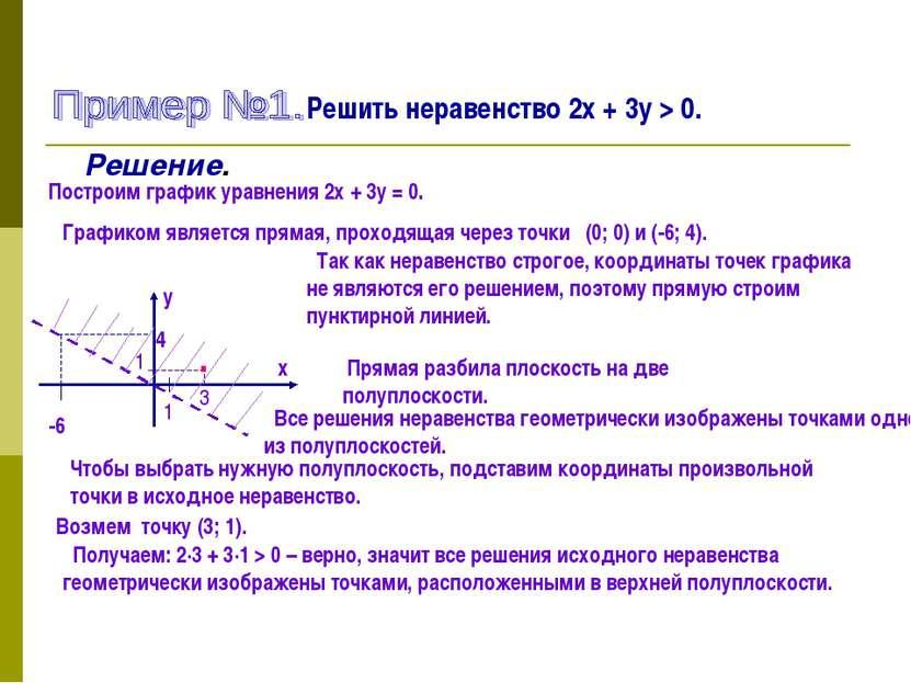 Решить неравенство 2х + 3у > 0. Решение. Построим график уравнения 2х + 3у = ...