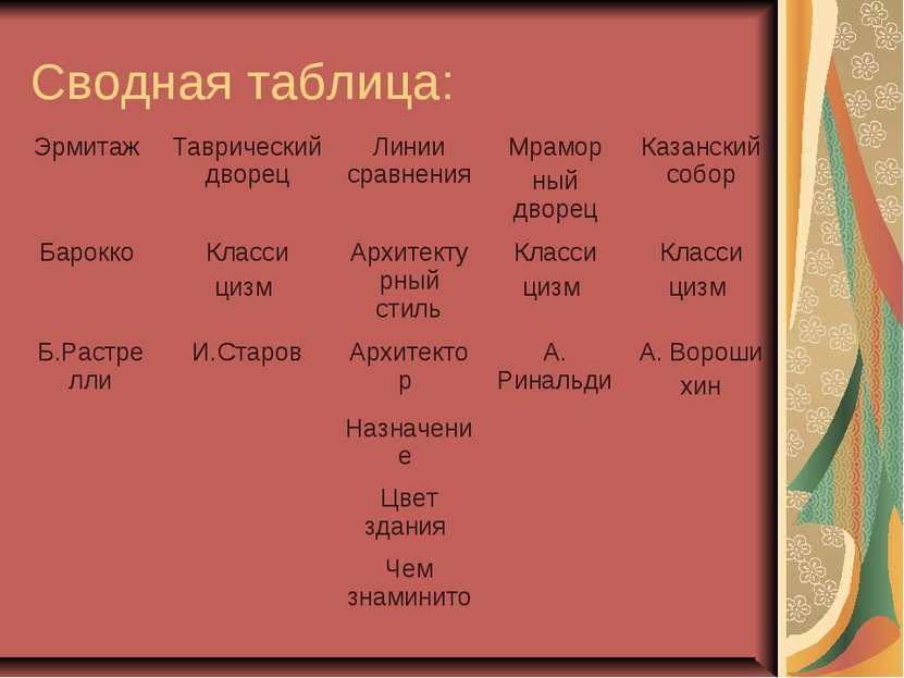 Сводная таблица: