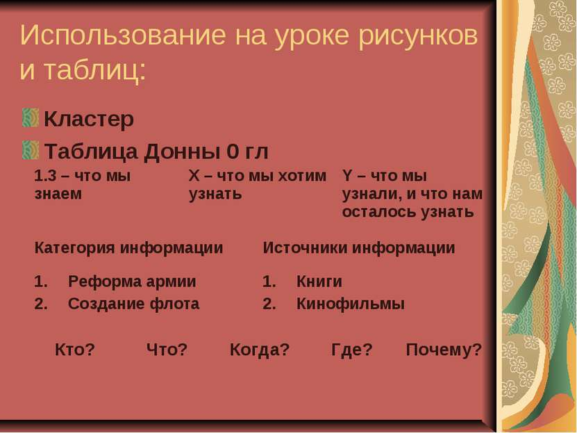 Использование на уроке рисунков и таблиц: Кластер Таблица Донны 0 гл Кто? Что...