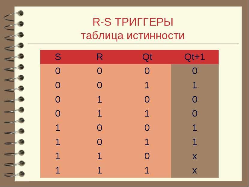 R-S ТРИГГЕРЫ таблица истинности S R Qt Qt+1 0 0 0 0 0 0 1 1 0 1 0 0 0 1 1 0 1...