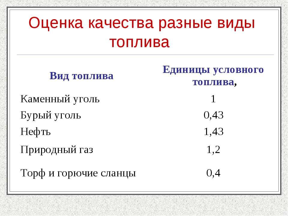 Оценка качества разные виды топлива Вид топлива Единицы условного топлива, ...