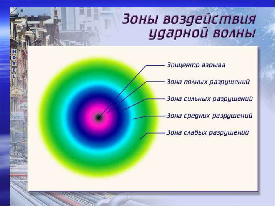 Точка, в которой произошел взрыв, называют центром, а её проекцию на поверхно...