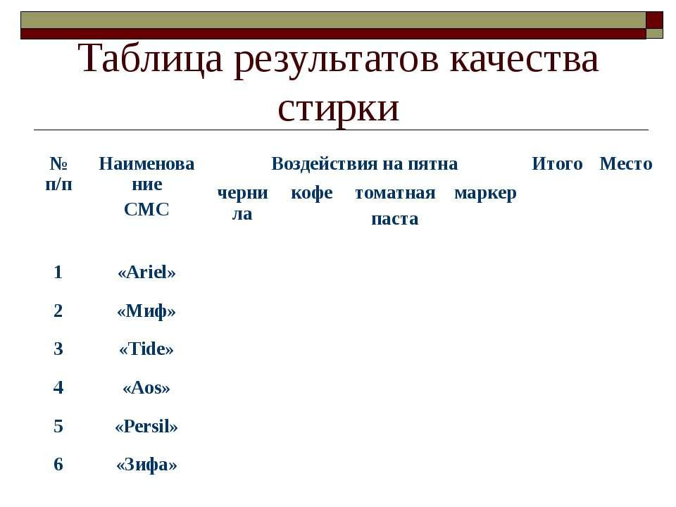 Таблица результатов качества стирки № п/п Наименование СМС Воздействия на пят...